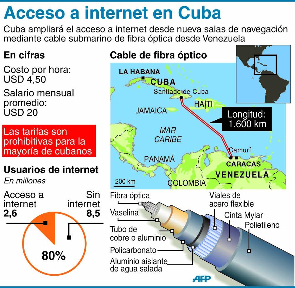Cuba Fibra Optica
