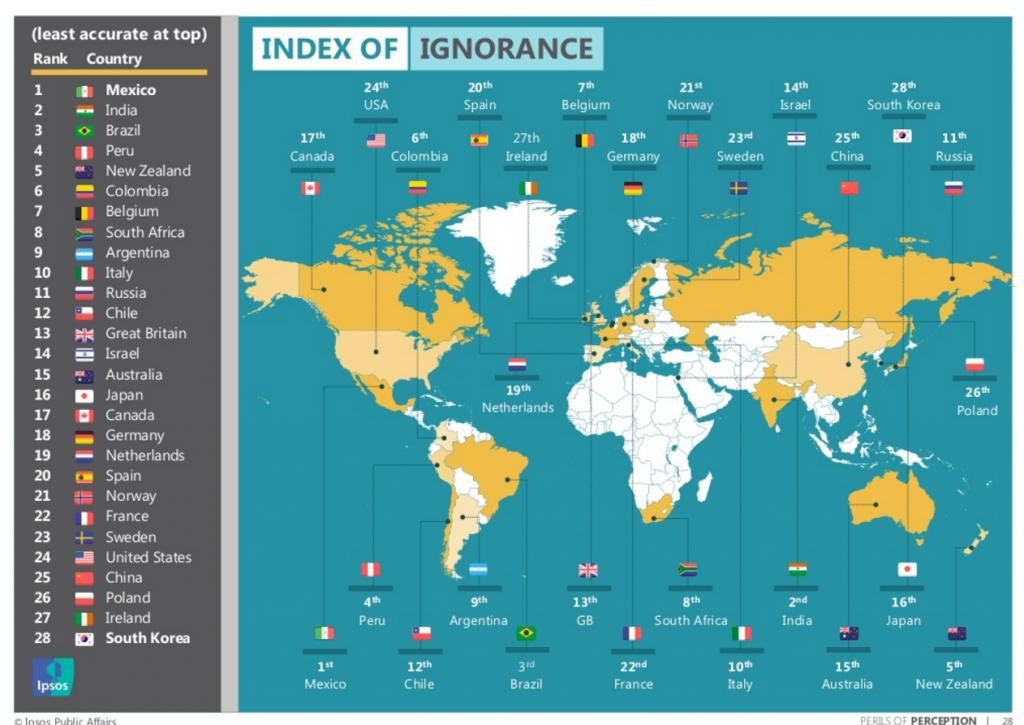 indice-de-ignorancia-33-paises